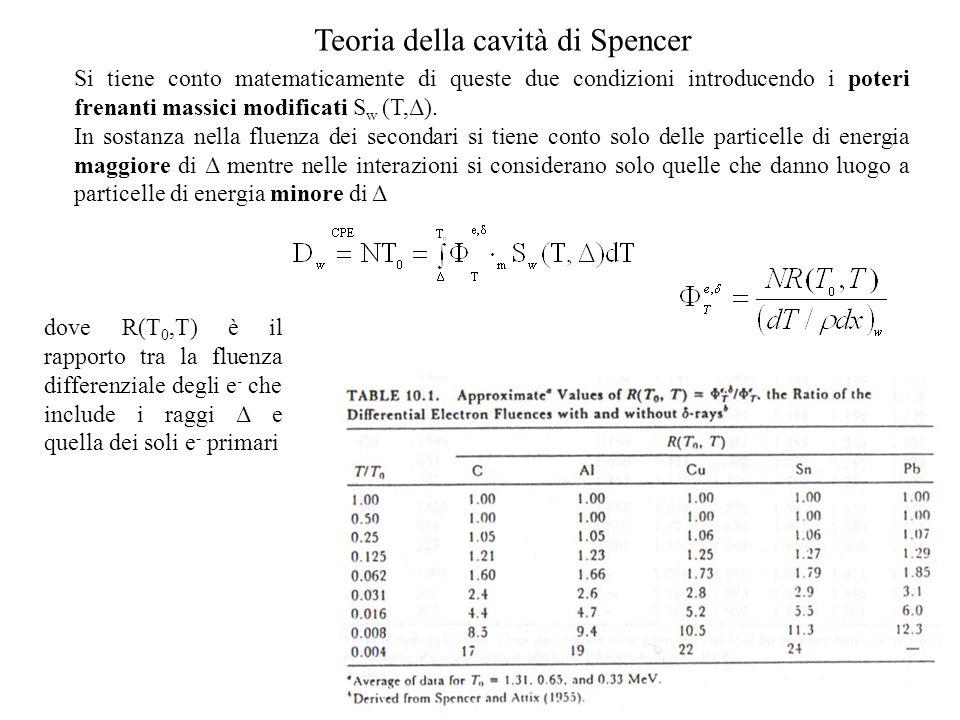 Teoria della cavità di Spencer
