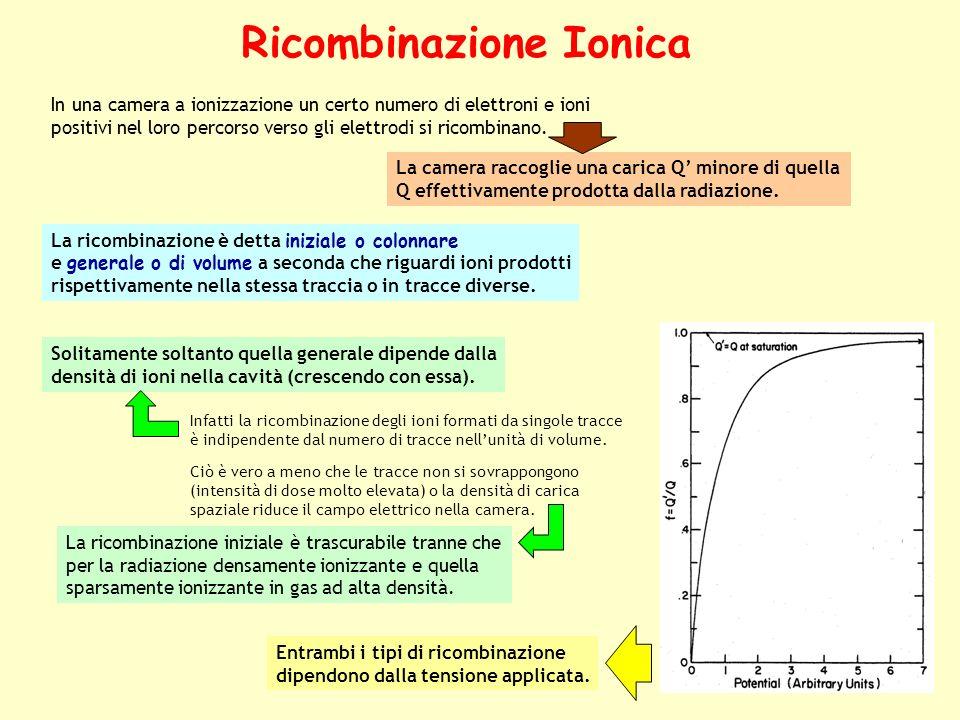 Ricombinazione Ionica