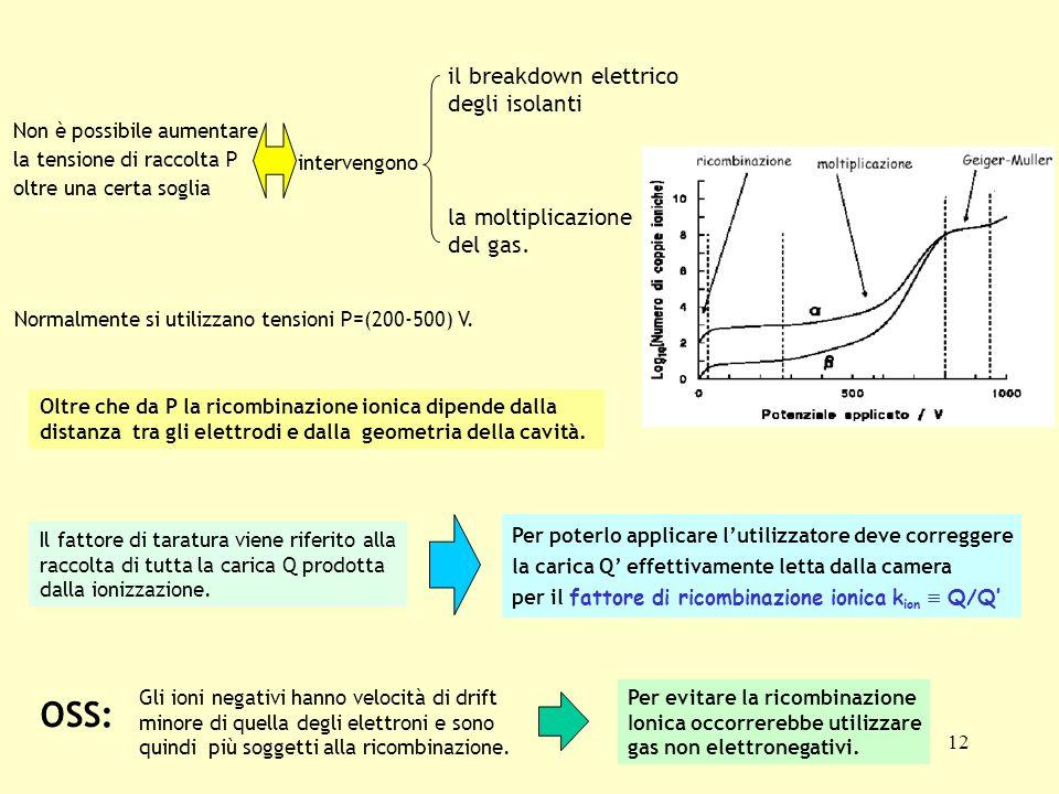 OSS: il breakdown elettrico degli isolanti la moltiplicazione del gas.