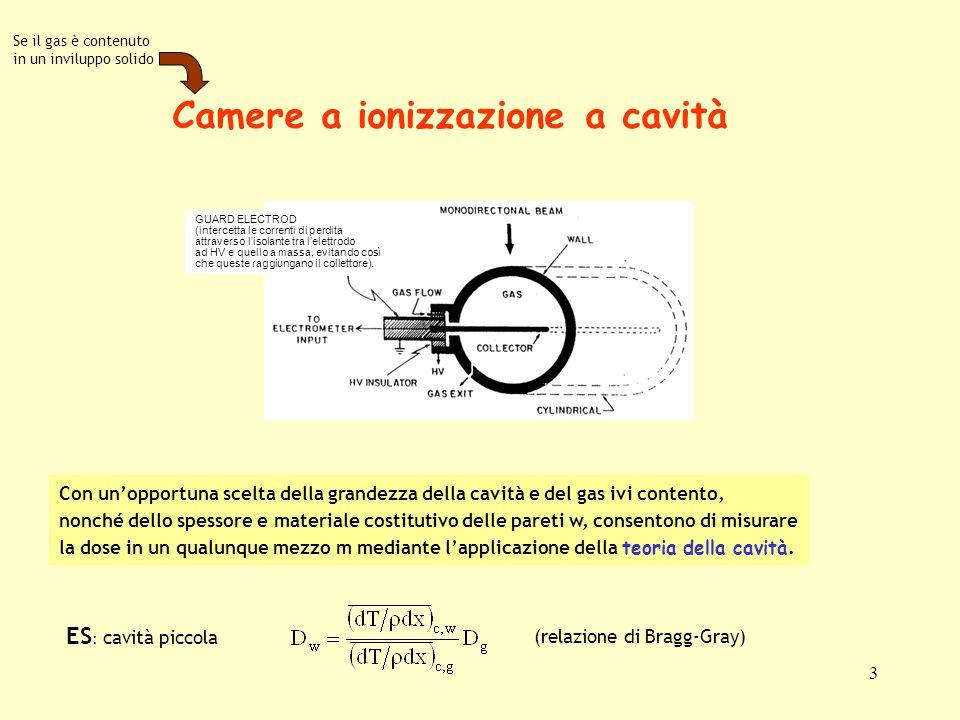 Camere a ionizzazione a cavità