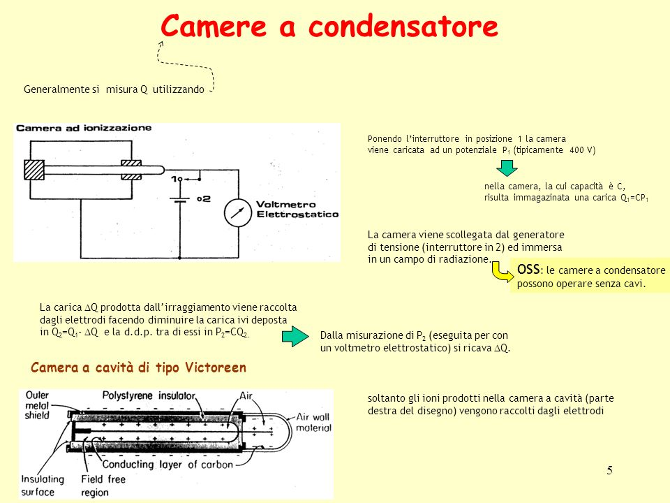 Camere a condensatore OSS: le camere a condensatore