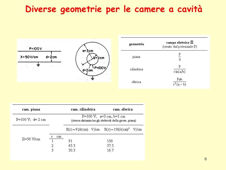 Diverse geometrie per le camere a cavità