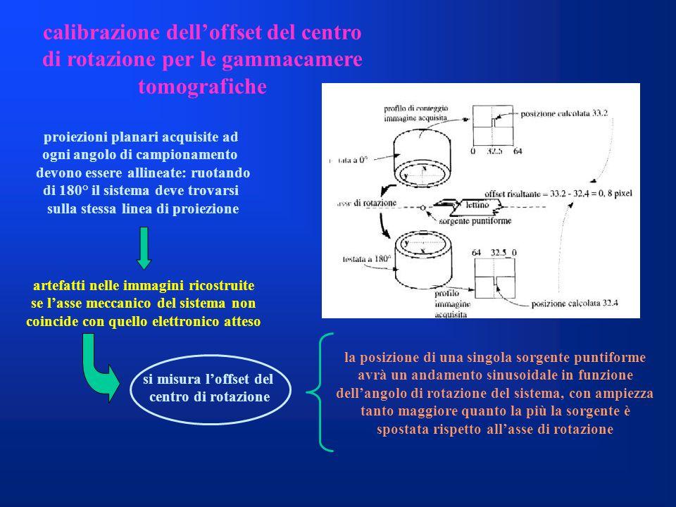 calibrazione dell'offset del centro di rotazione per le gammacamere