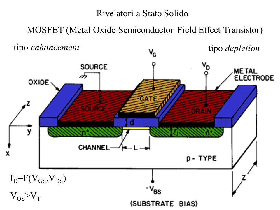 MOSFET (Metal Oxide Semiconductor Field Effect Transistor)