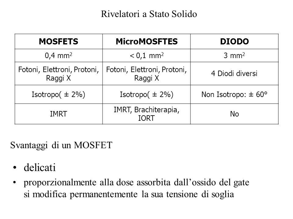 delicati Svantaggi di un MOSFET