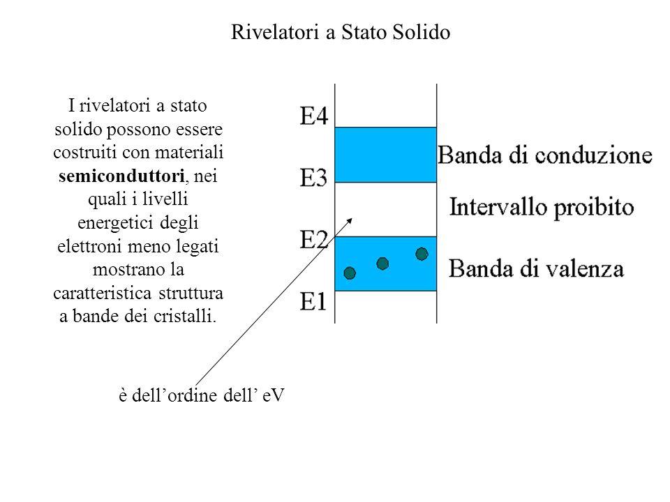 I rivelatori a stato solido possono essere costruiti con materiali semiconduttori, nei quali i livelli energetici degli elettroni meno legati mostrano la caratteristica struttura a bande dei cristalli.