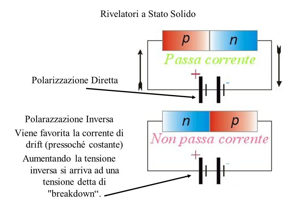 Polarizzazione Diretta