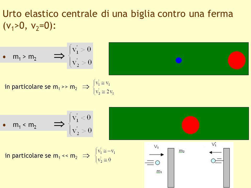 Urto elastico centrale di una biglia contro una ferma (v1>0, v2=0):