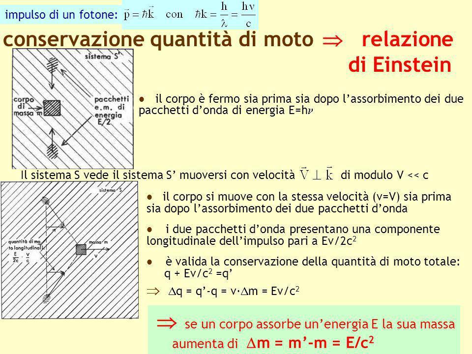 conservazione quantità di moto  relazione di Einstein