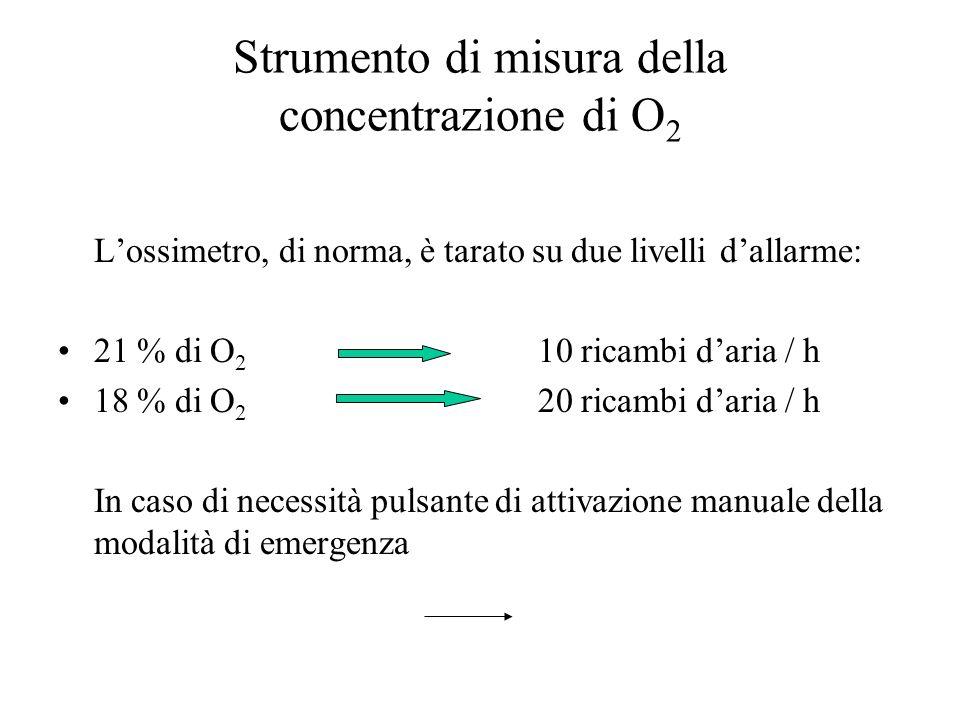 Strumento di misura della concentrazione di O2