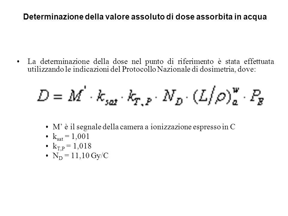Determinazione della valore assoluto di dose assorbita in acqua