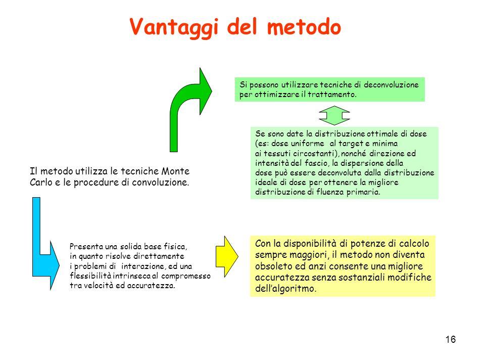 Vantaggi del metodo Il metodo utilizza le tecniche Monte
