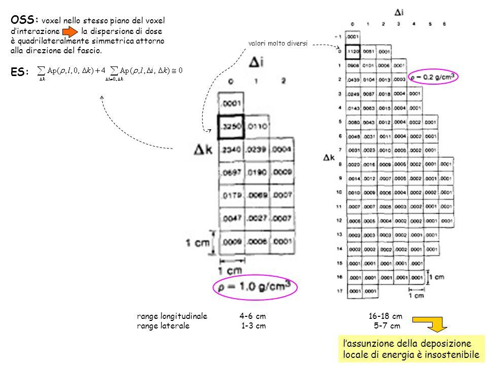OSS: voxel nello stesso piano del voxel