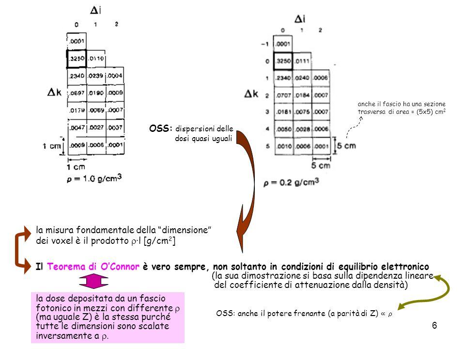 OSS: dispersioni delle