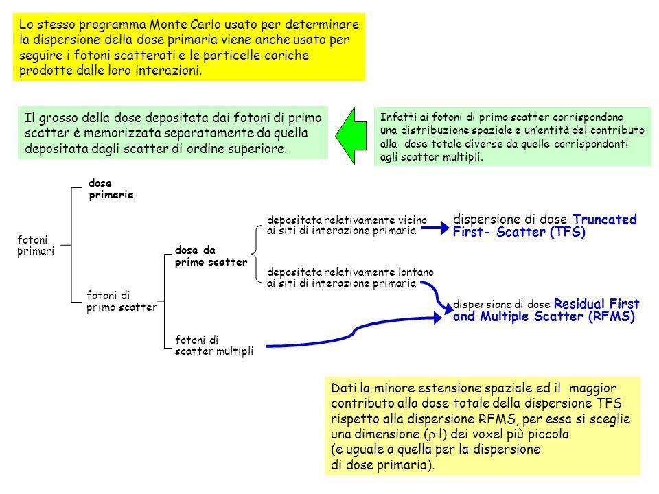 Lo stesso programma Monte Carlo usato per determinare