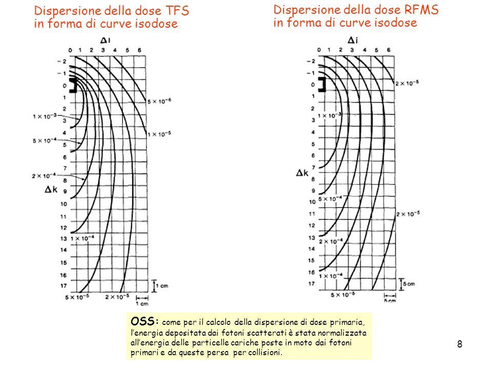 Dispersione della dose TFS in forma di curve isodose