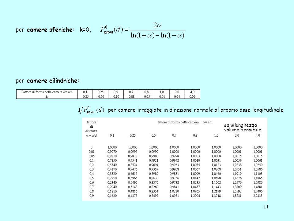 per camere sferiche: k=0,