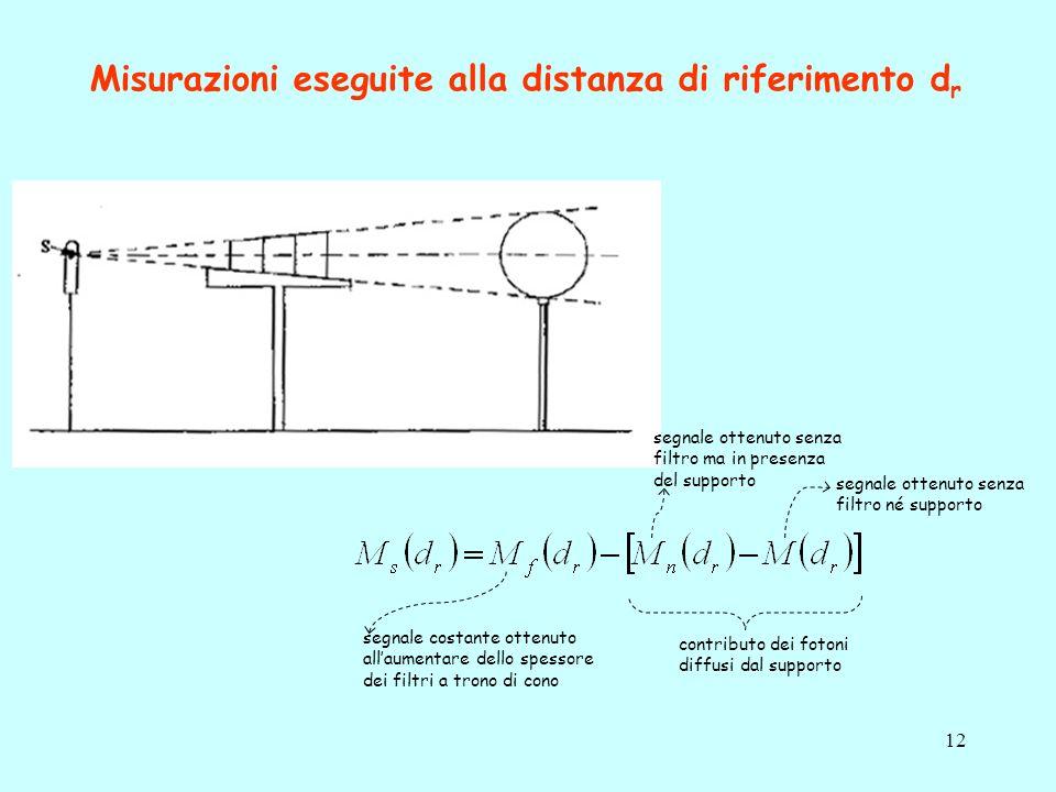 Misurazioni eseguite alla distanza di riferimento dr