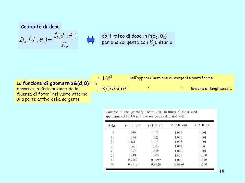dà il rateo di dose in P(d0, θ0) per una sorgente con unitario