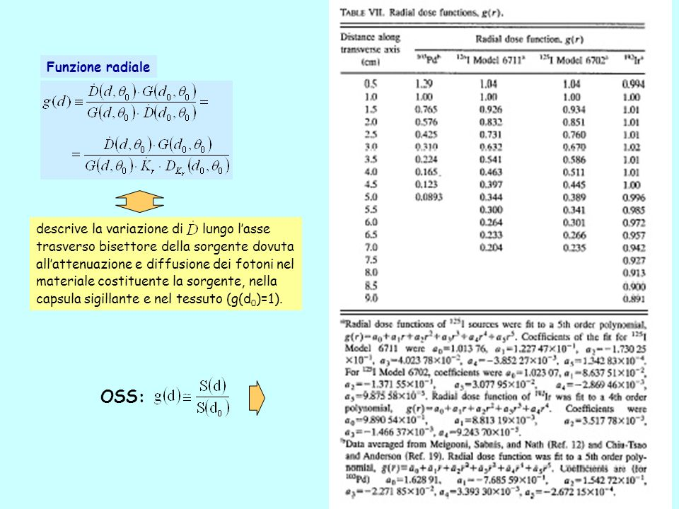 OSS: Funzione radiale descrive la variazione di lungo l'asse