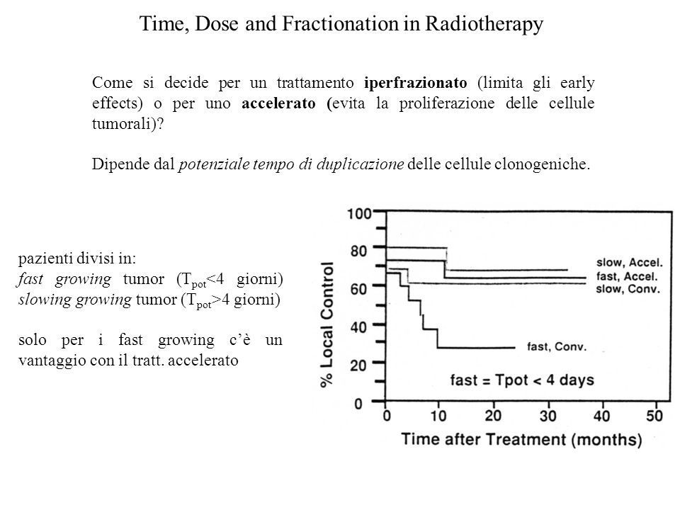 Time, Dose and Fractionation in Radiotherapy