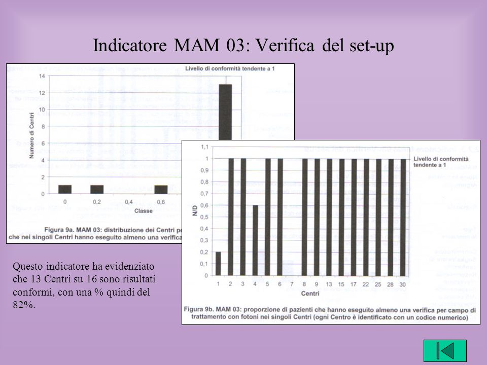 Indicatore MAM 03: Verifica del set-up
