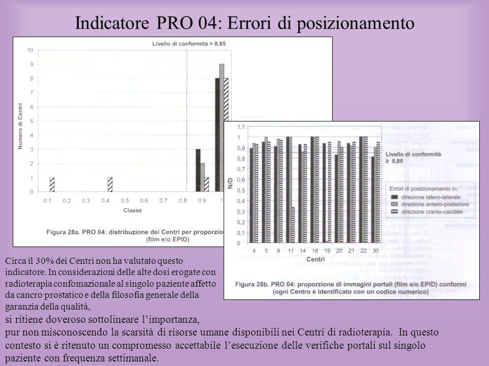 Indicatore PRO 04: Errori di posizionamento