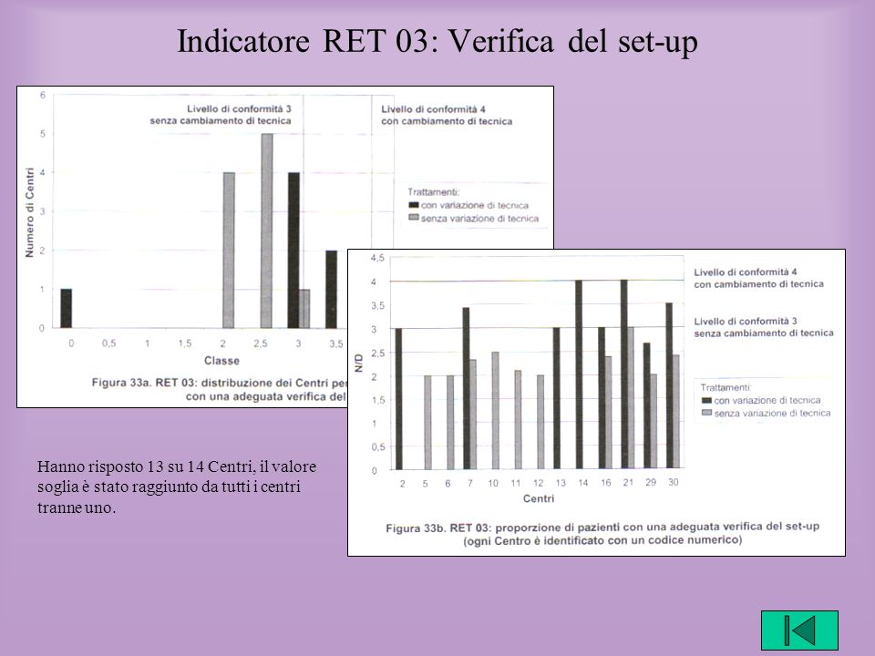Indicatore RET 03: Verifica del set-up