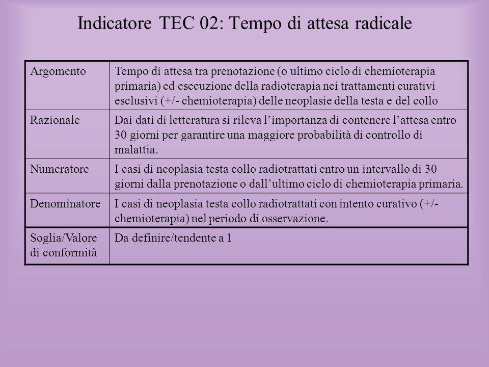 Indicatore TEC 02: Tempo di attesa radicale
