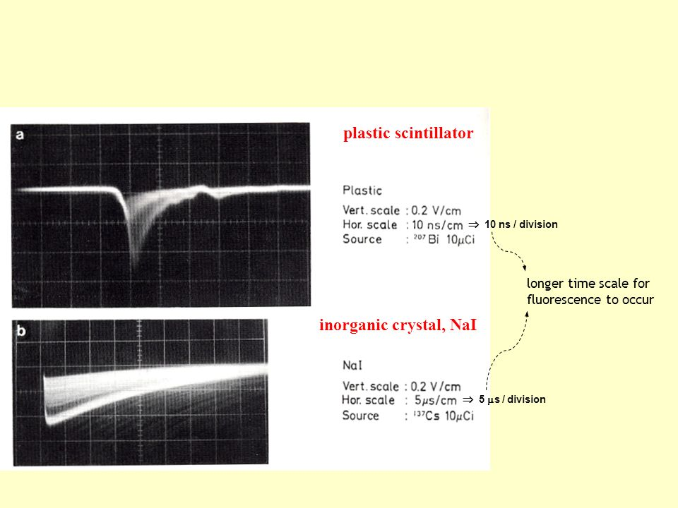 plastic scintillator inorganic crystal, NaI longer time scale for