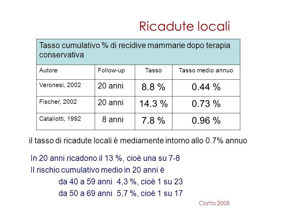 il tasso di ricadute locali è mediamente intorno allo 0.7% annuo