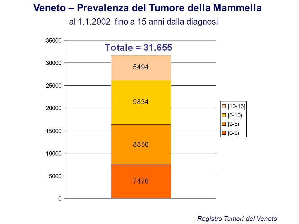 Veneto – Prevalenza del Tumore della Mammella