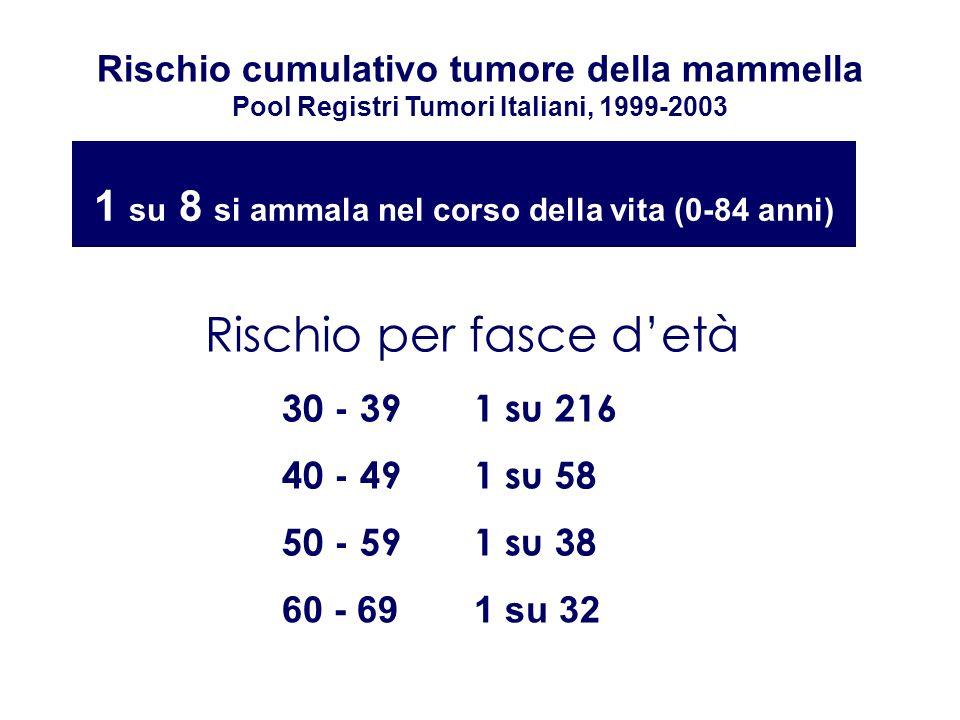 1 su 8 si ammala nel corso della vita (0-84 anni)