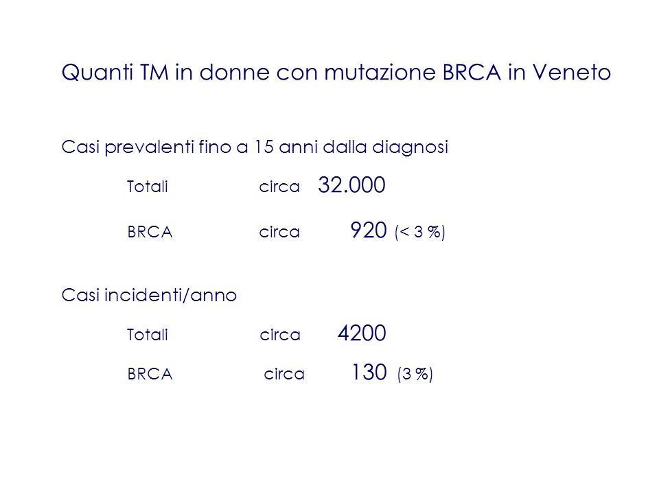 Quanti TM in donne con mutazione BRCA in Veneto