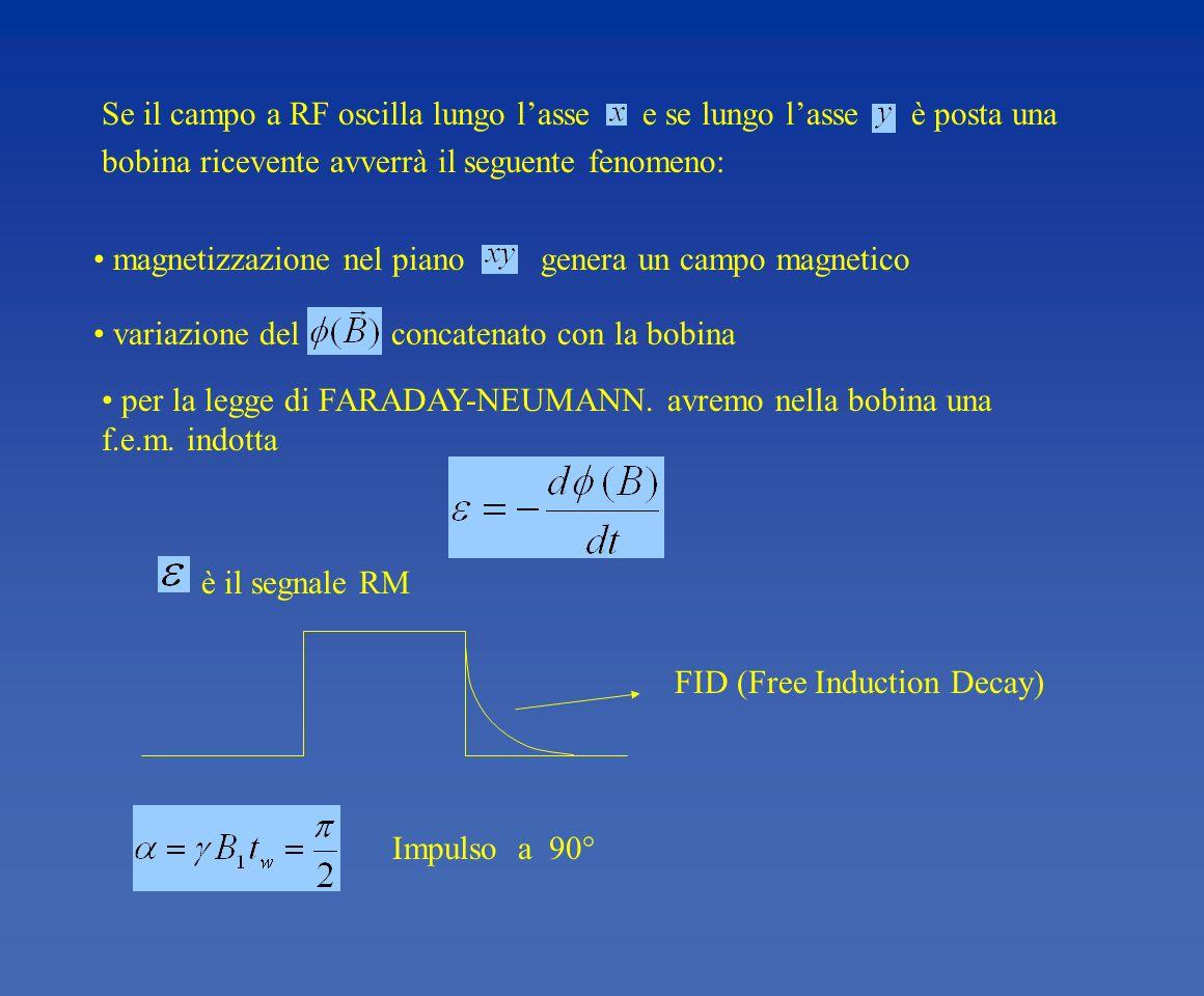 Se il campo a RF oscilla lungo l'asse e se lungo l'asse è posta una bobina ricevente avverrà il seguente fenomeno: