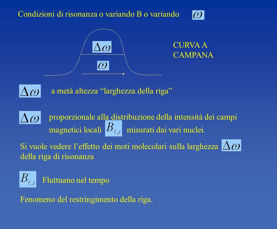 Condizioni di risonanza o variando B o variando