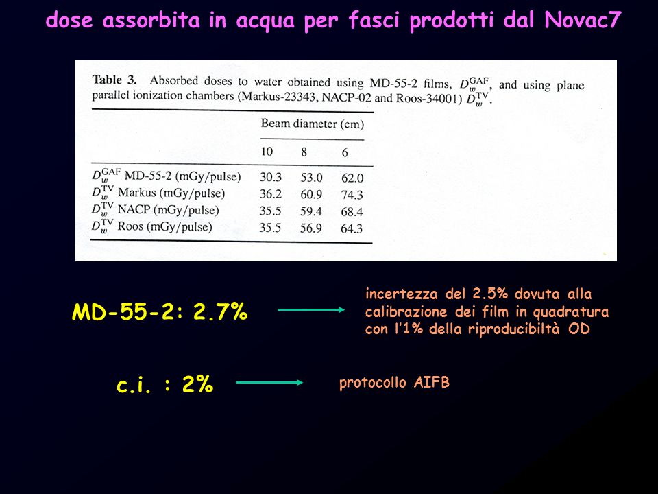 dose assorbita in acqua per fasci prodotti dal Novac7