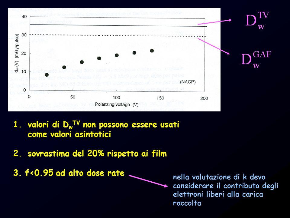 valori di DwTV non possono essere usati come valori asintotici