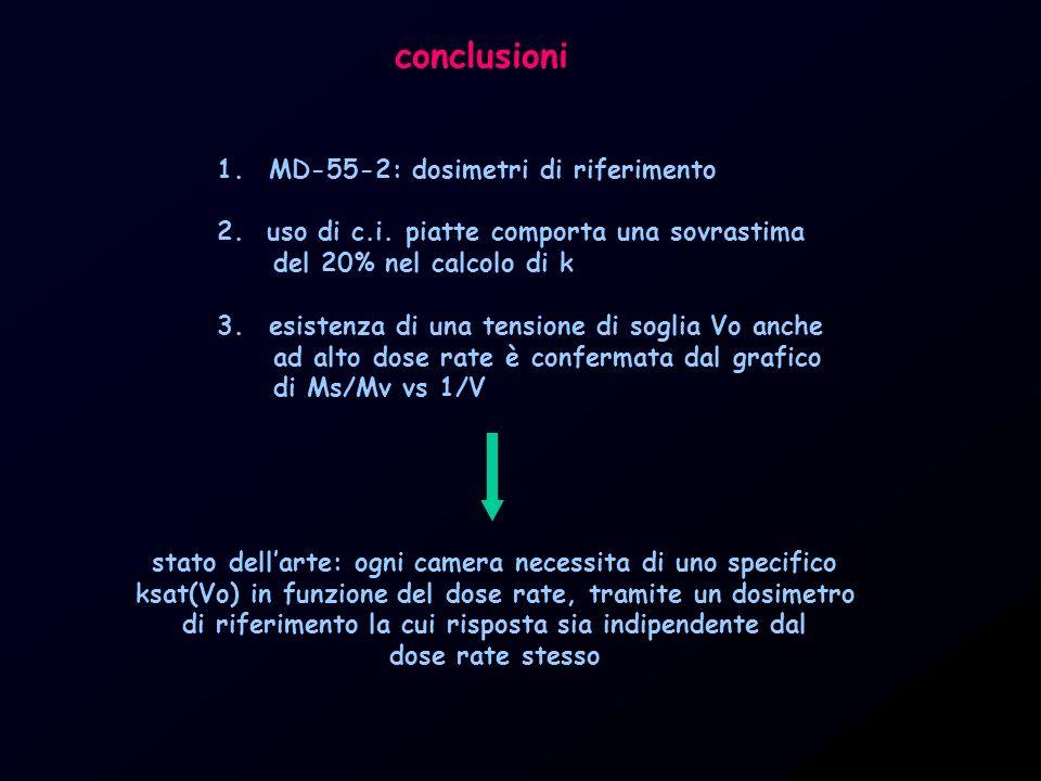 conclusioni MD-55-2: dosimetri di riferimento