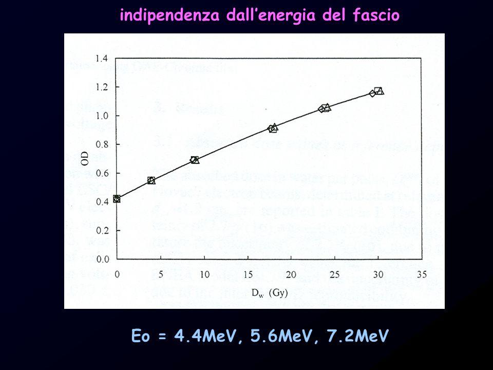 indipendenza dall'energia del fascio