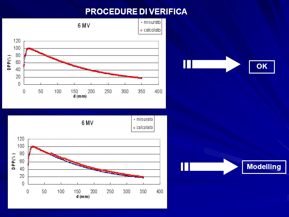 PROCEDURE DI VERIFICA OK Modelling