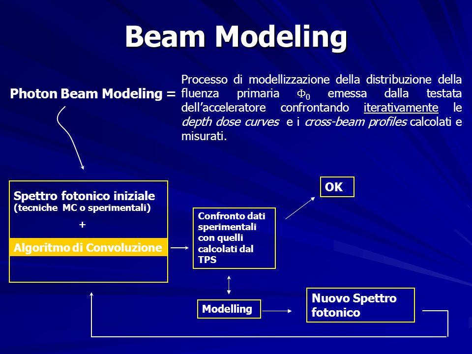 Beam Modeling Photon Beam Modeling =