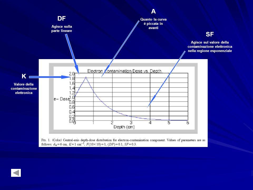 A DF SF K Quanto la curva è piccata in avanti