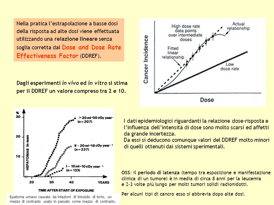 Effectiveness Factor (DDREF).