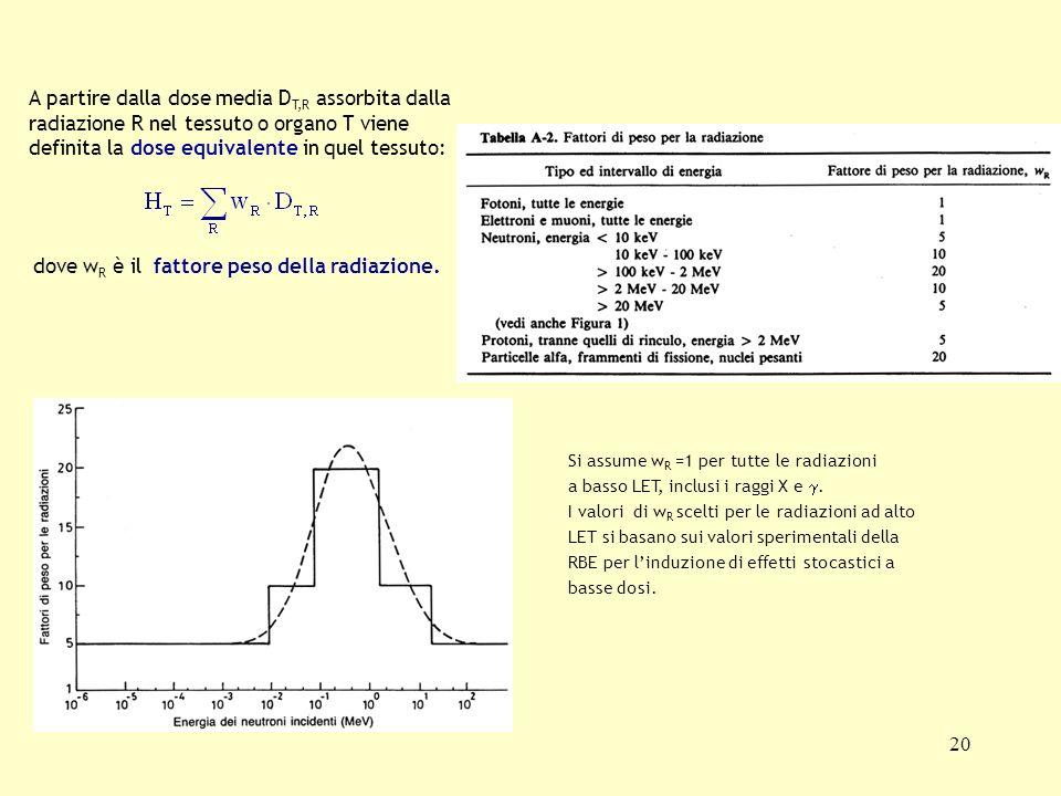 A partire dalla dose media DT,R assorbita dalla