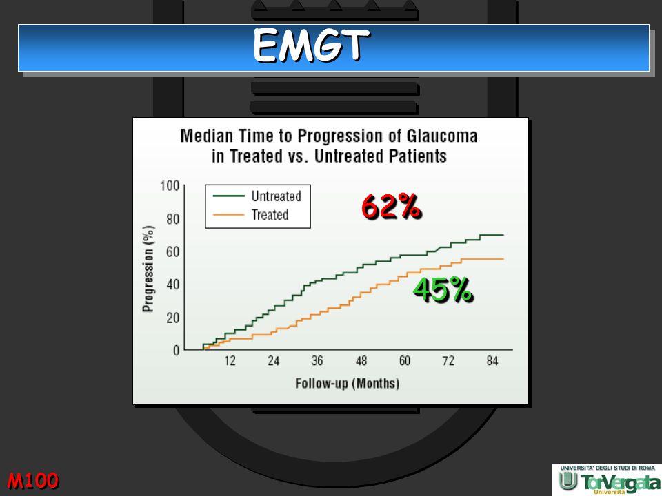EMGT 62% 45% Nell'EMGT, studio condotto su 255 pazienti con recente diagnosi di glaucoma, la riduzione della IOP del 25% dal basale.