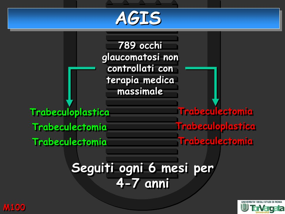 AGIS Seguiti ogni 6 mesi per 4-7 anni