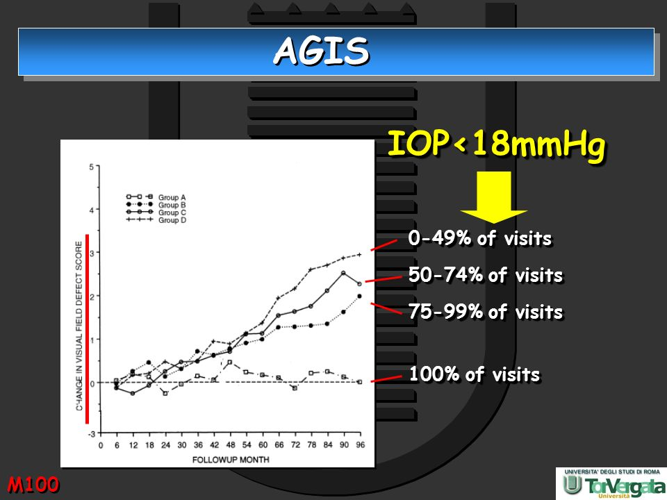 AGIS IOP<18mmHg 0-49% of visits 50-74% of visits 75-99% of visits