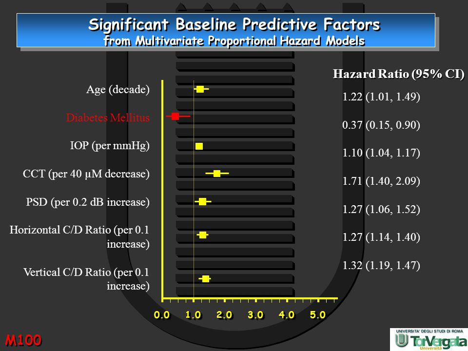 Significant Baseline Predictive Factors from Multivariate Proportional Hazard Models
