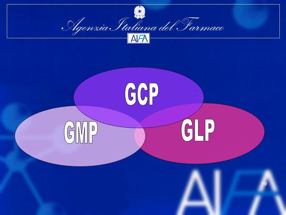 GCP GLP GMP